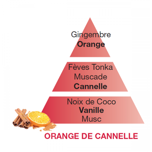 "Navullingen Huisparfum Lampe Berger ""Orange de canelle"""